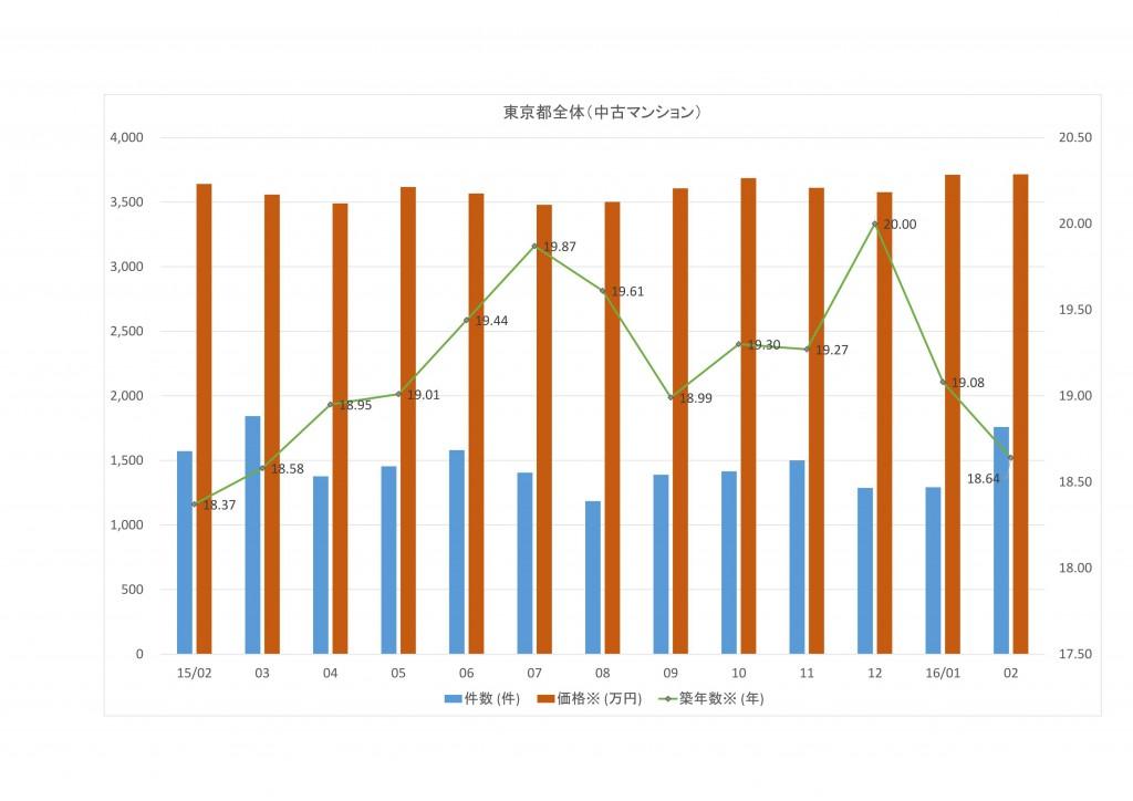 ★月例データ (自動保存済み)_02